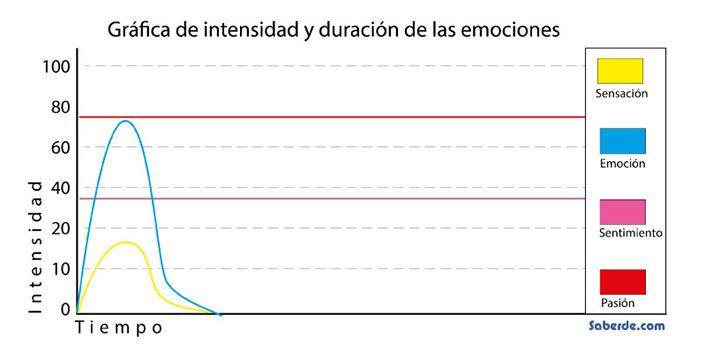 Grafica de intensidad y duracion de las emociones
